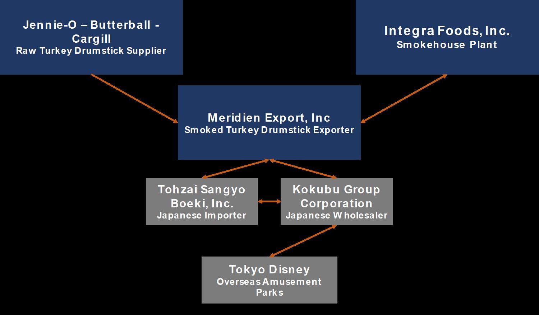 Business Relationship Chart