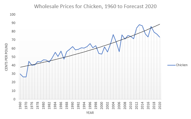 Wholesale Prices for Chicken
