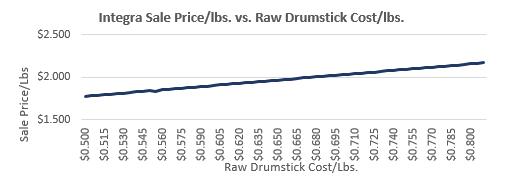 Integra Sale Price