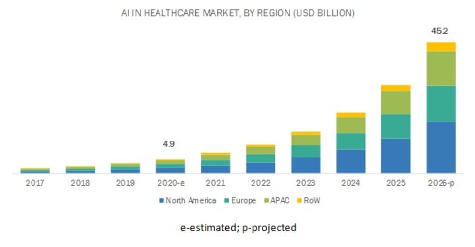 AI Healthcare Market