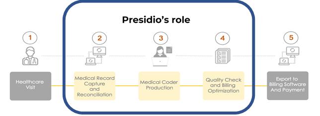 Presidio's Role