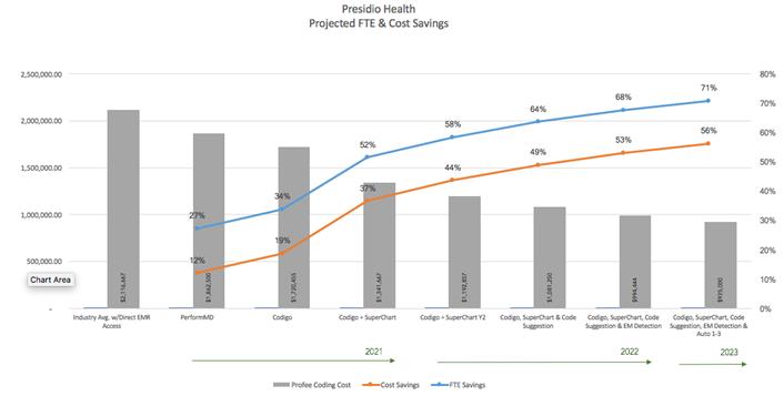 FTE Savings