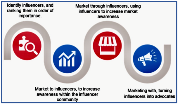 Marketing Study