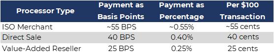 PaymentAmount